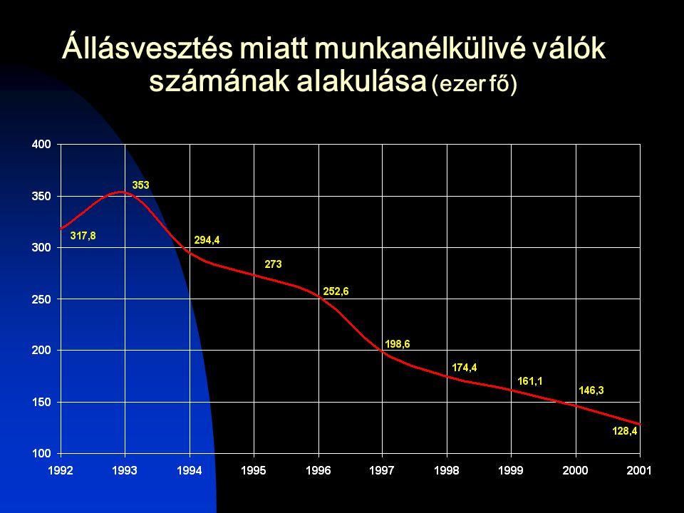 Állásvesztés miatt munkanélkülivé válók számának alakulása (ezer fő)