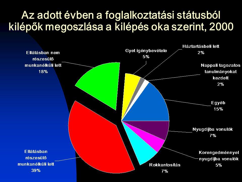 Az adott évben a foglalkoztatási státusból kilépők megoszlása a kilépés oka szerint, 2000
