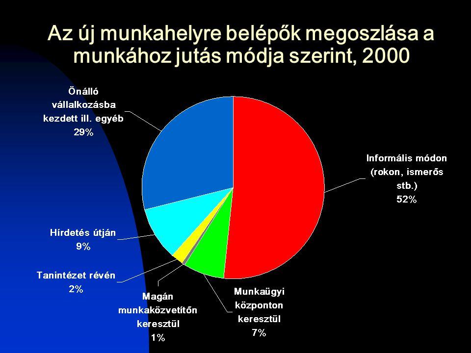 Az új munkahelyre belépők megoszlása a munkához jutás módja szerint, 2000