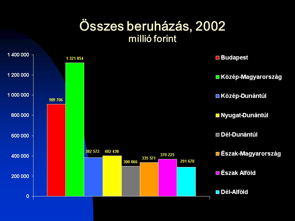 Összes beruházás, 2002 millió forint