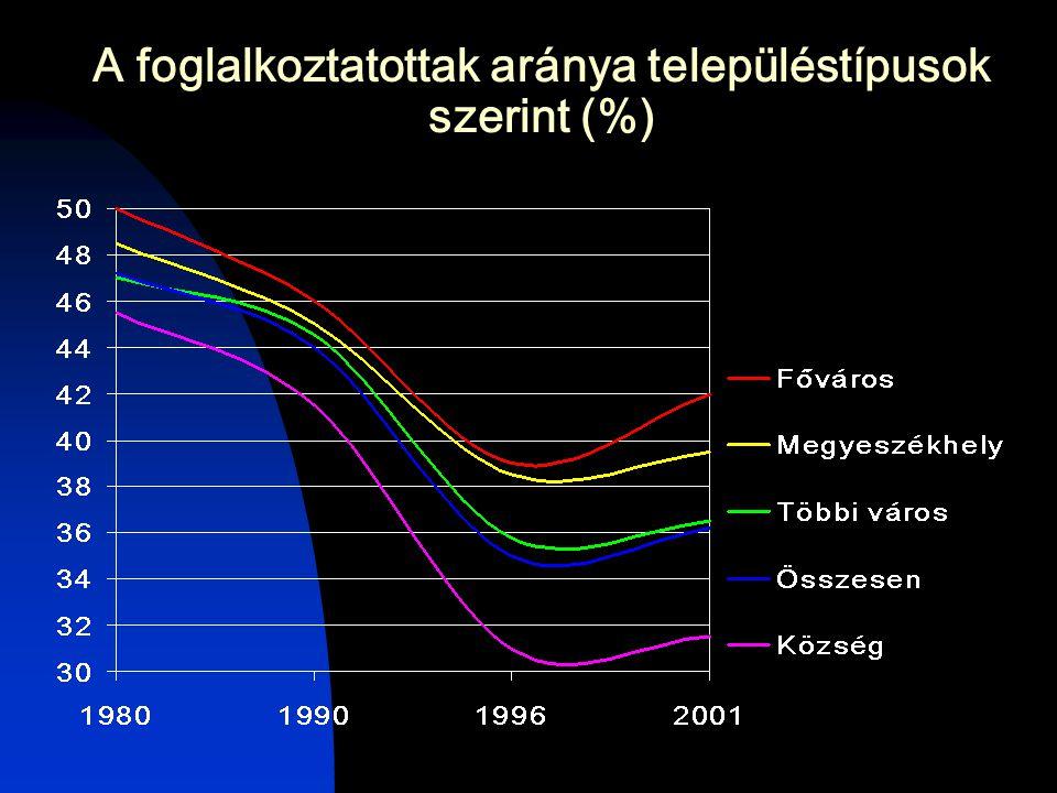 A foglalkoztatottak aránya településtípusok szerint (%)