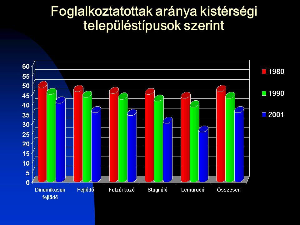 Foglalkoztatottak aránya kistérségi településtípusok szerint