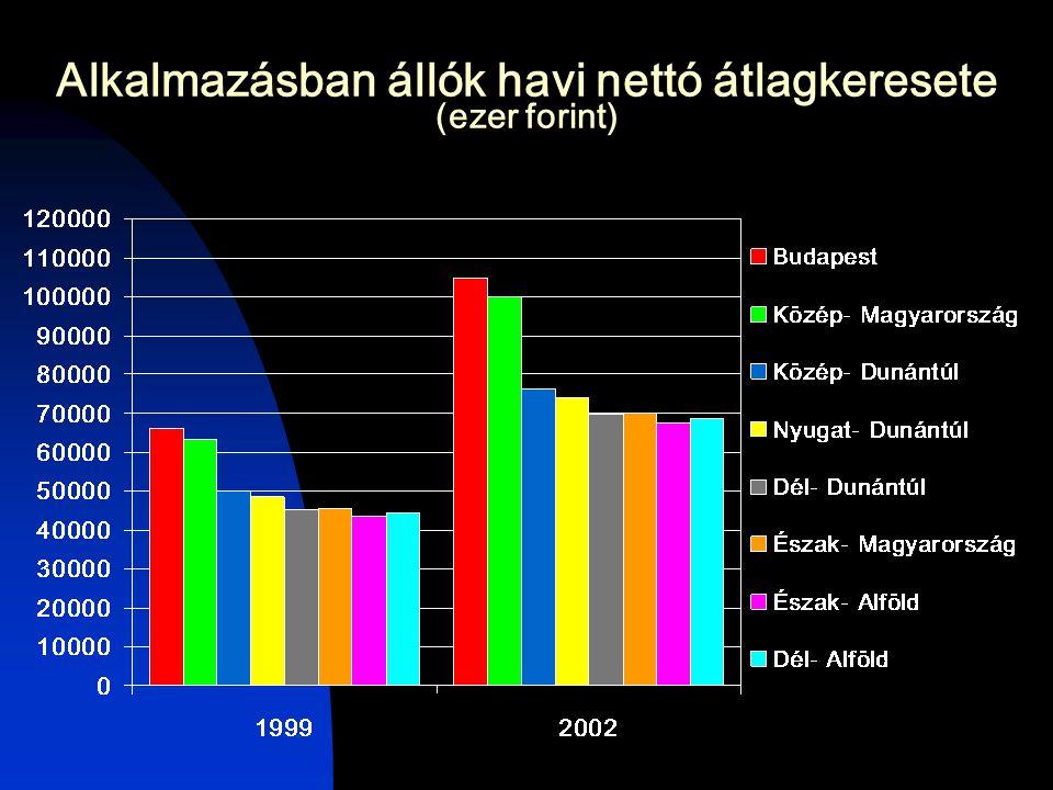 Alkalmazásban állók havi nettó átlagkeresete (ezer forint)
