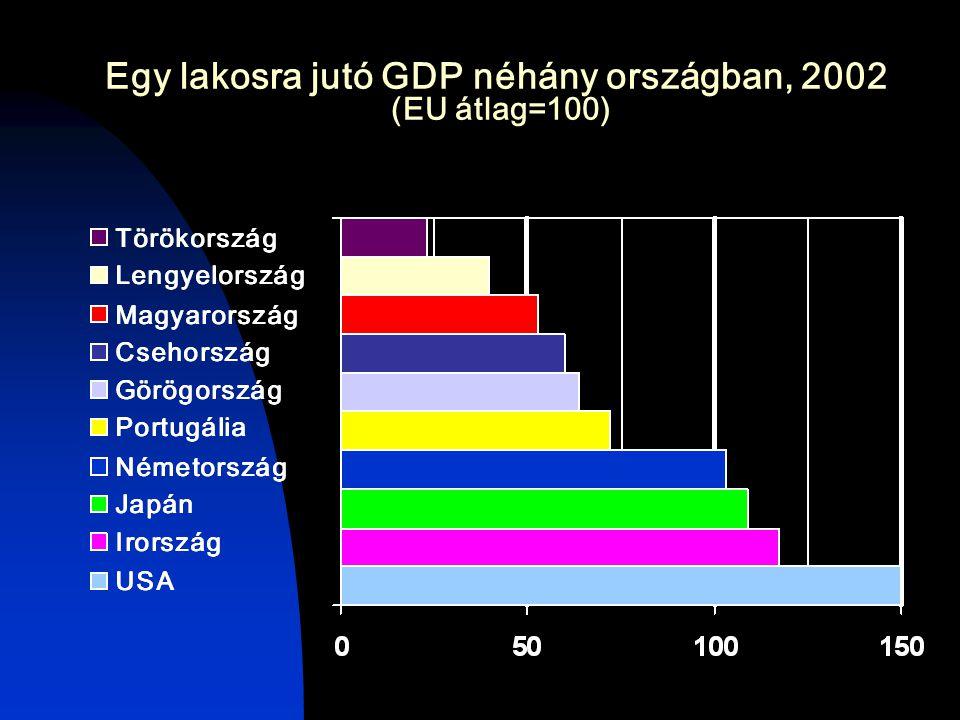 Egy lakosra jutó GDP néhány országban, 2002 (EU átlag=100)