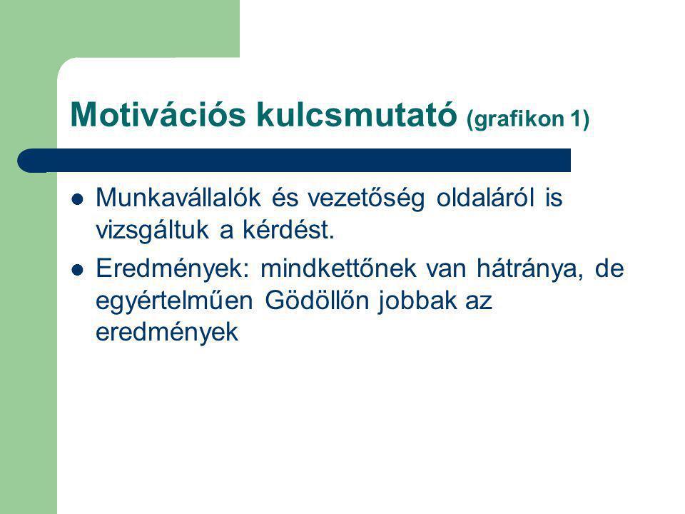 Motivációs kulcsmutató (grafikon 1)