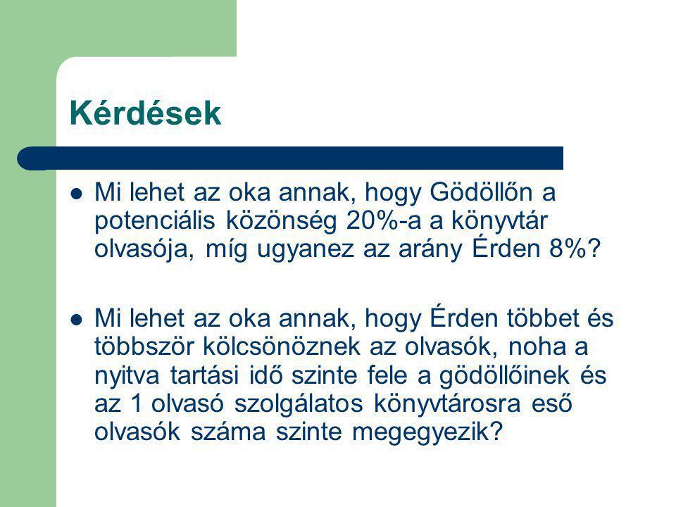 Kérdések Mi lehet az oka annak, hogy Gödöllőn a potenciális közönség 20%-a a könyvtár olvasója, míg ugyanez az arány Érden 8%