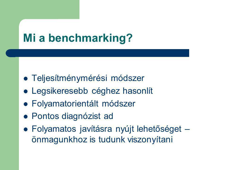 Mi a benchmarking Teljesítménymérési módszer