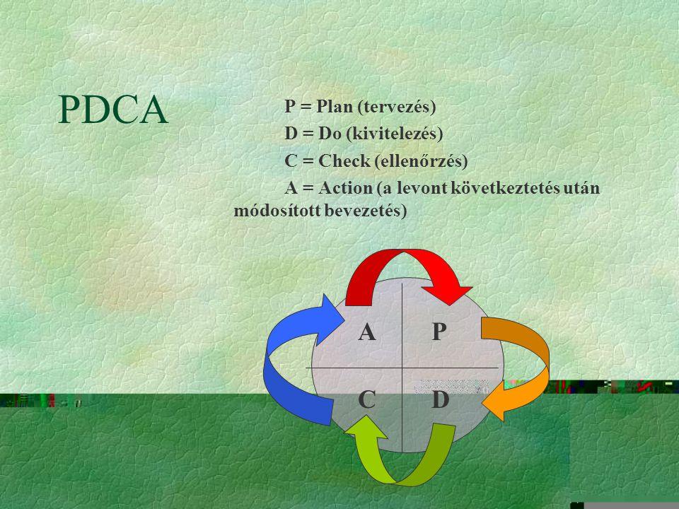 PDCA A P C D P = Plan (tervezés) D = Do (kivitelezés)