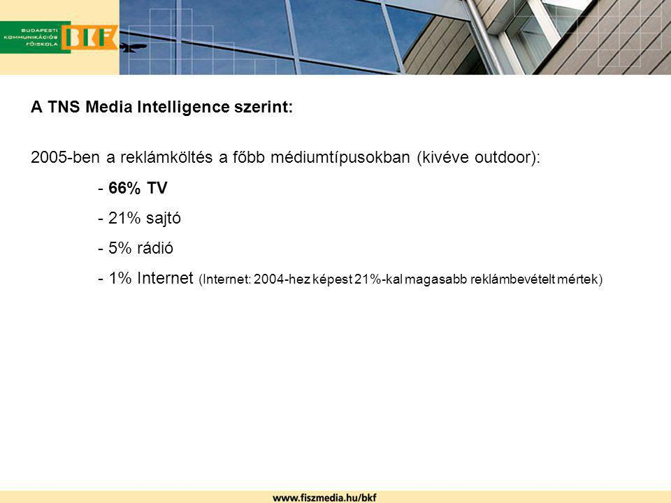 A TNS Media Intelligence szerint: