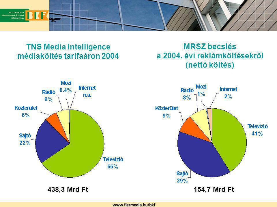 TNS Media Intelligence médiaköltés tarifaáron 2004