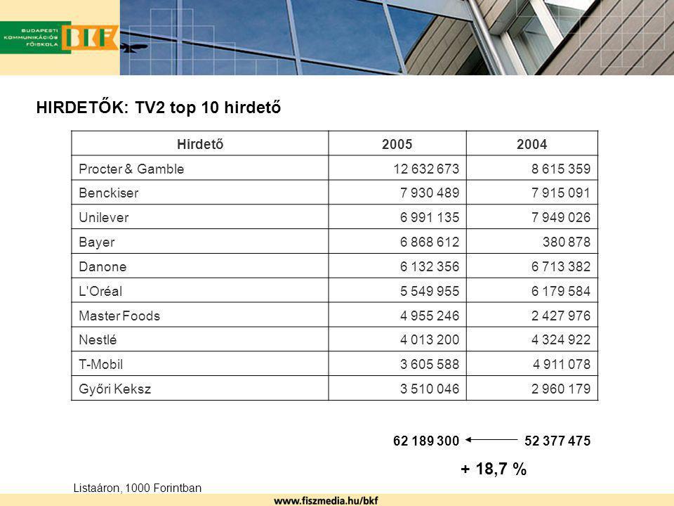 HIRDETŐK: TV2 top 10 hirdető