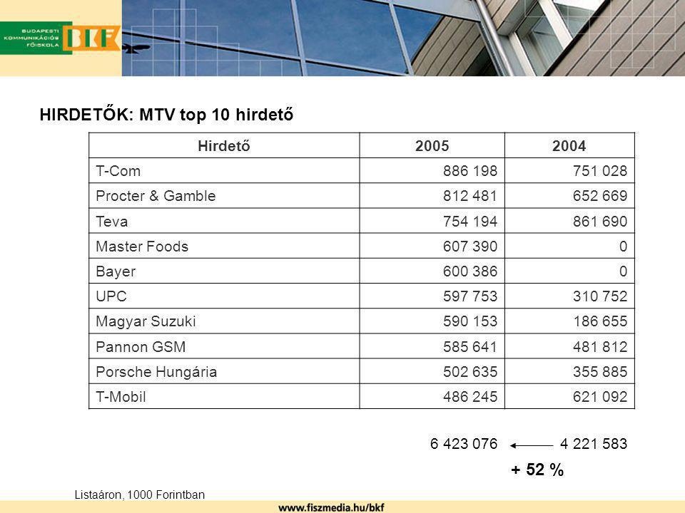 HIRDETŐK: MTV top 10 hirdető