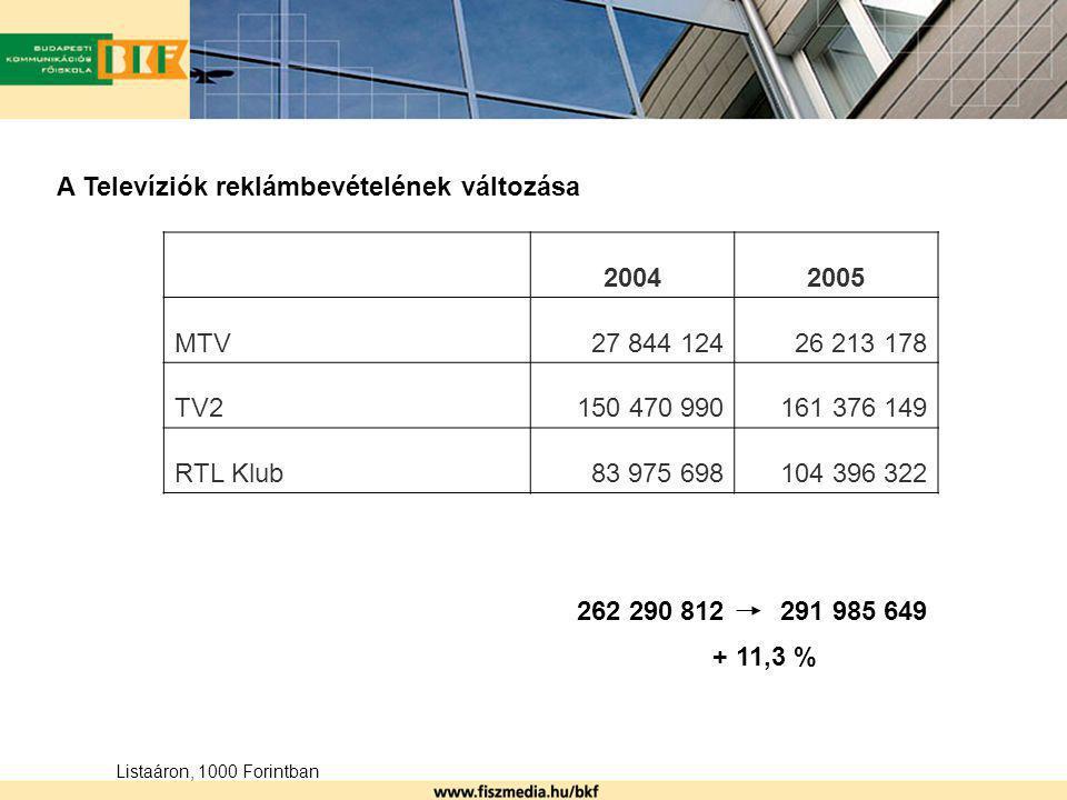 A Televíziók reklámbevételének változása 2004 2005 MTV 27 844 124