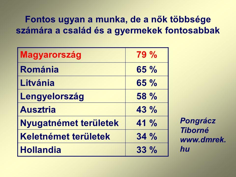 Nyugatnémet területek 41 % Keletnémet területek 34 % Hollandia 33 %