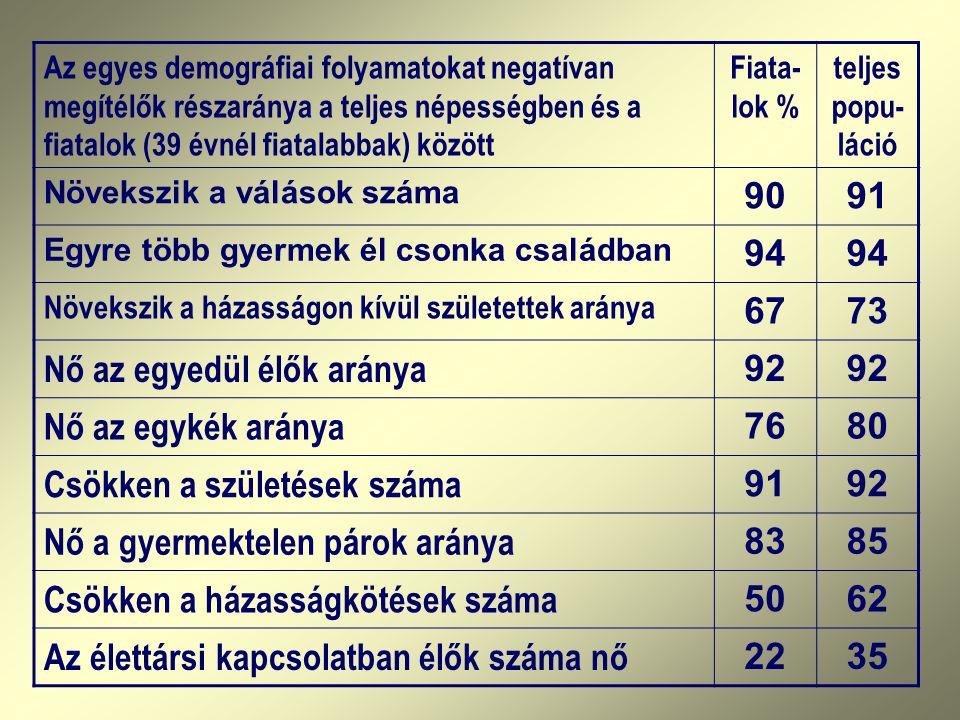 Nő az egyedül élők aránya 92 Nő az egykék aránya 76 80