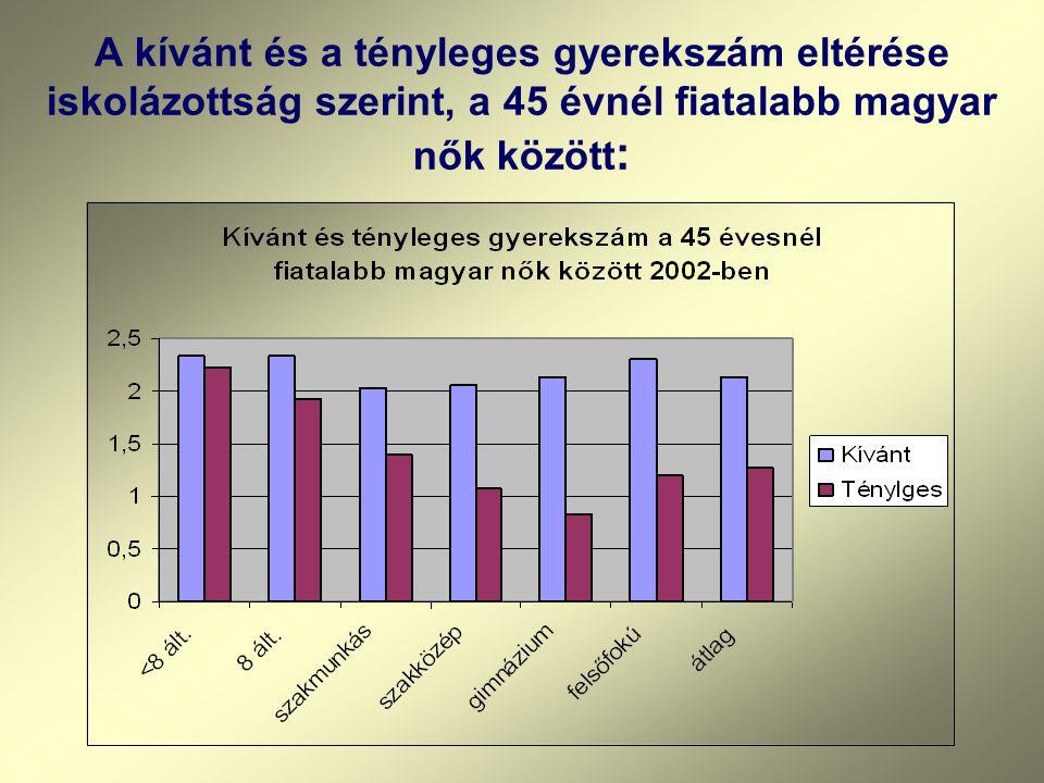 A kívánt és a tényleges gyerekszám eltérése iskolázottság szerint, a 45 évnél fiatalabb magyar nők között:
