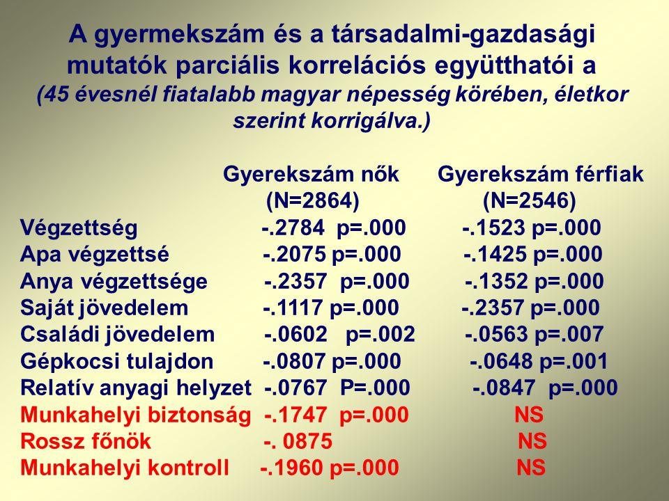 A gyermekszám és a társadalmi-gazdasági mutatók parciális korrelációs együtthatói a (45 évesnél fiatalabb magyar népesség körében, életkor szerint korrigálva.)