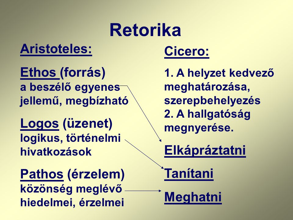 Retorika Aristoteles: Cicero: