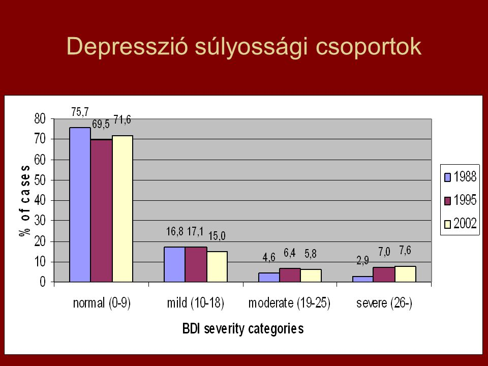 Depresszió súlyossági csoportok