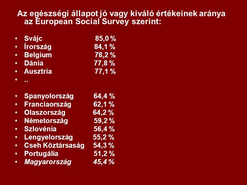 Az egészségi állapot jó vagy kiváló értékeinek aránya az European Social Survey szerint: