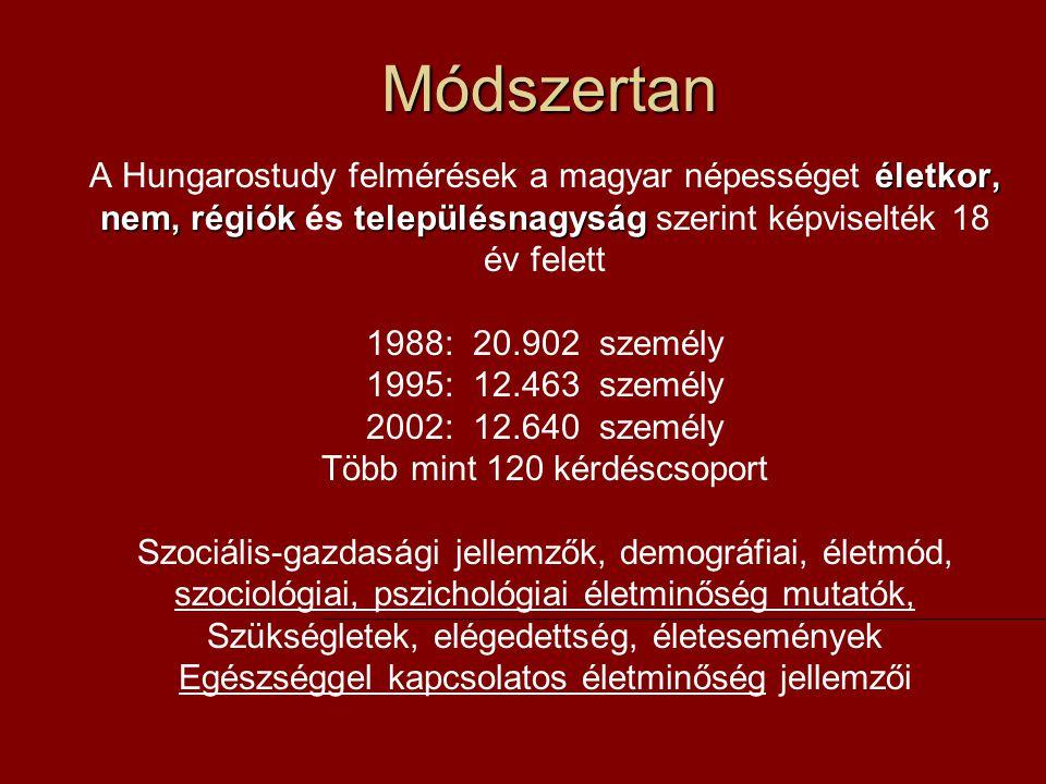 Módszertan A Hungarostudy felmérések a magyar népességet életkor, nem, régiók és településnagyság szerint képviselték 18 év felett.