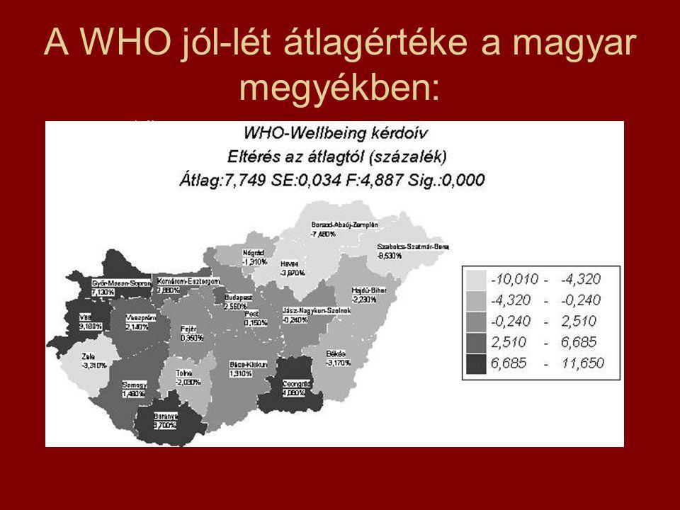 A WHO jól-lét átlagértéke a magyar megyékben: