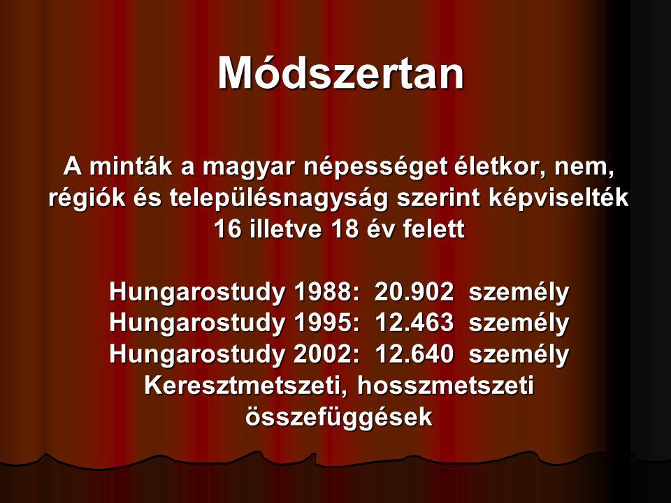Módszertan A minták a magyar népességet életkor, nem, régiók és településnagyság szerint képviselték 16 illetve 18 év felett.