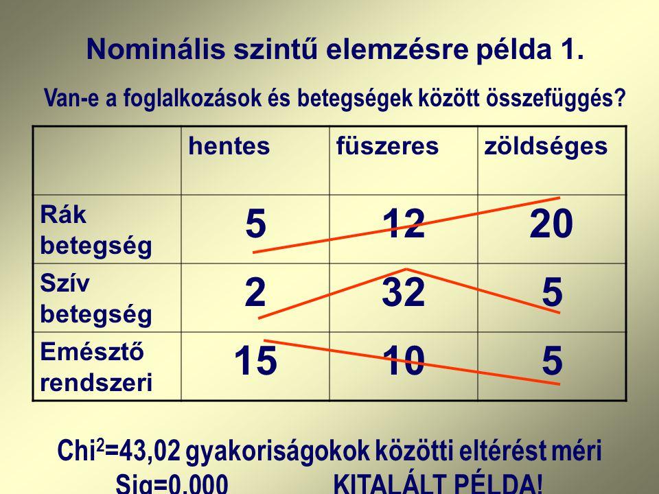 5 12 20 2 32 15 10 Nominális szintű elemzésre példa 1.