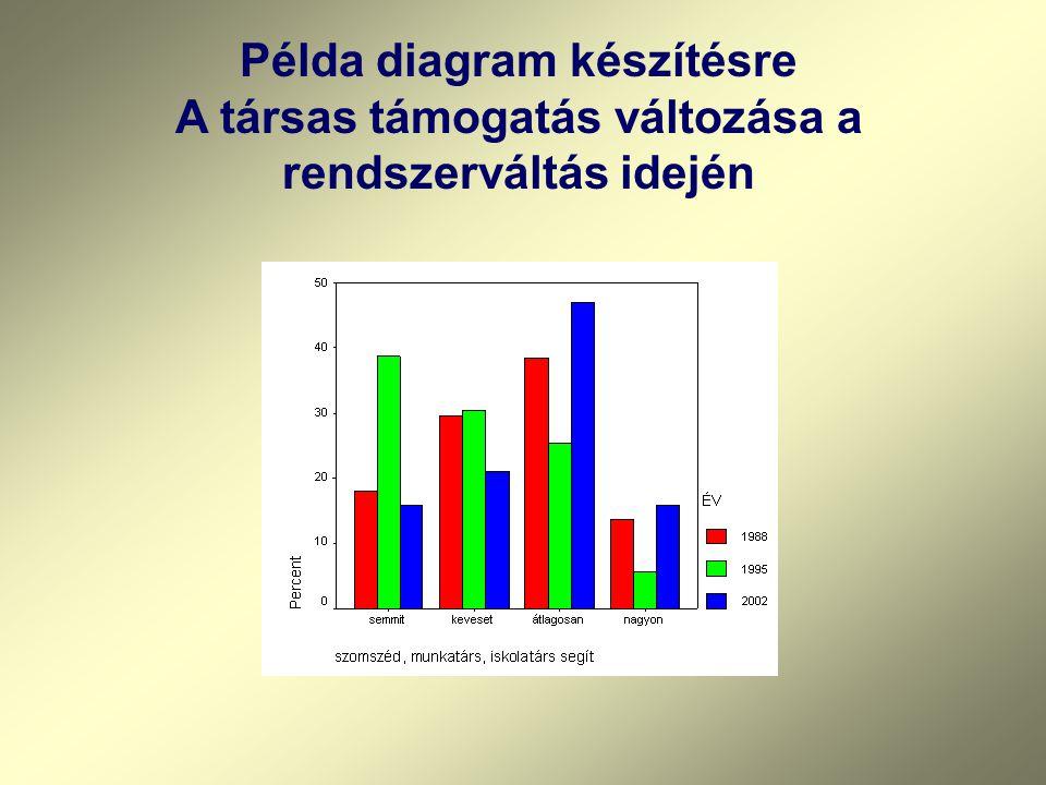 Példa diagram készítésre A társas támogatás változása a rendszerváltás idején