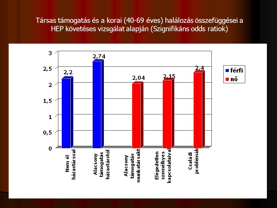 Társas támogatás és a korai (40-69 éves) halálozás összefüggései a HEP követéses vizsgálat alapján (Szignifikáns odds ratiok)