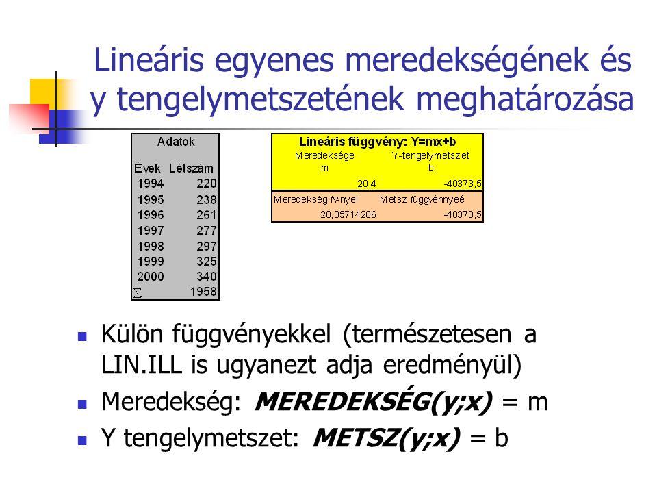 Lineáris egyenes meredekségének és y tengelymetszetének meghatározása