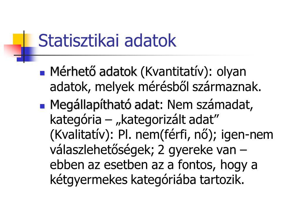 Statisztikai adatok Mérhető adatok (Kvantitatív): olyan adatok, melyek mérésből származnak.