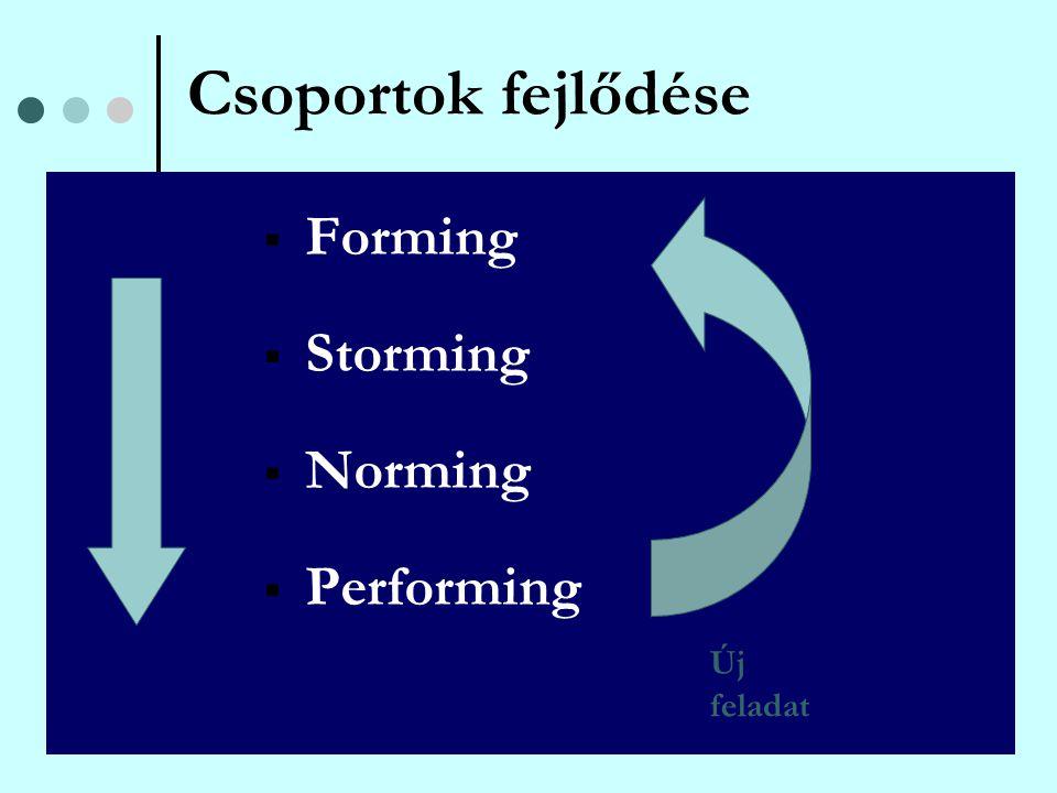 Csoportok fejlődése Forming Storming Norming Performing Új feladat