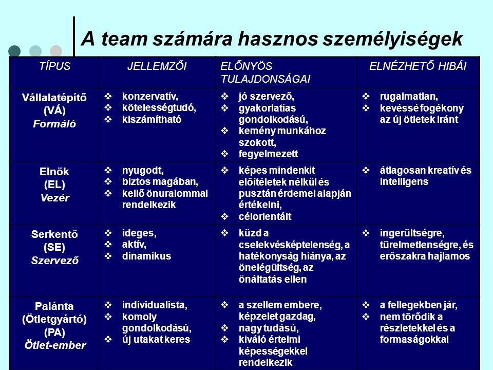 A team számára hasznos személyiségek