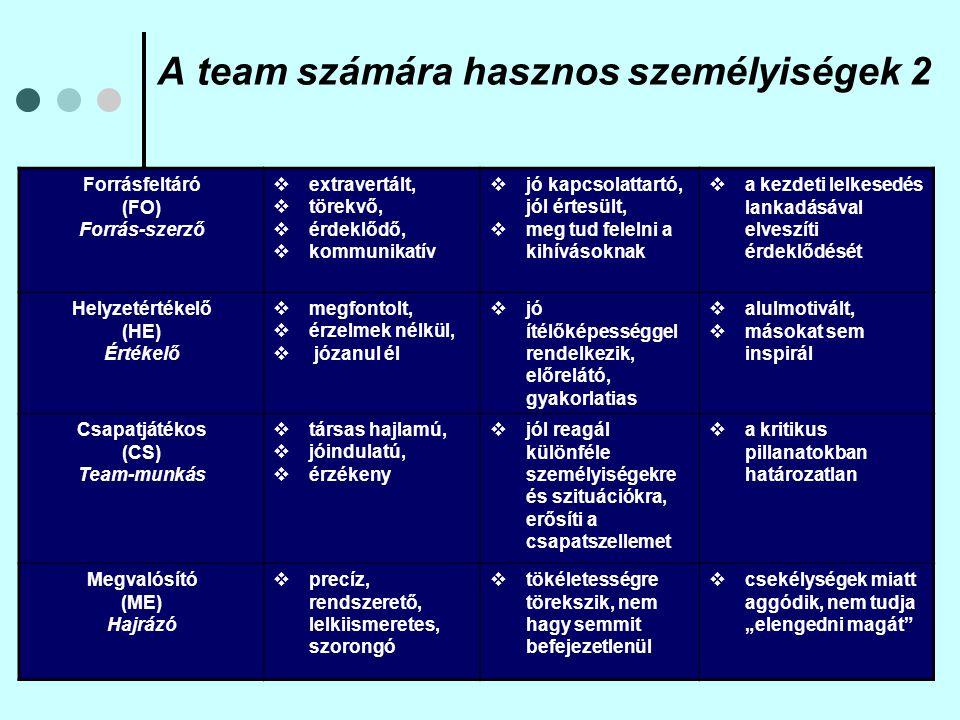 A team számára hasznos személyiségek 2