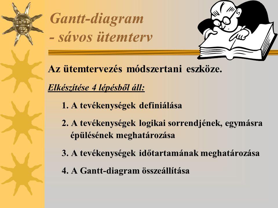 Gantt-diagram - sávos ütemterv