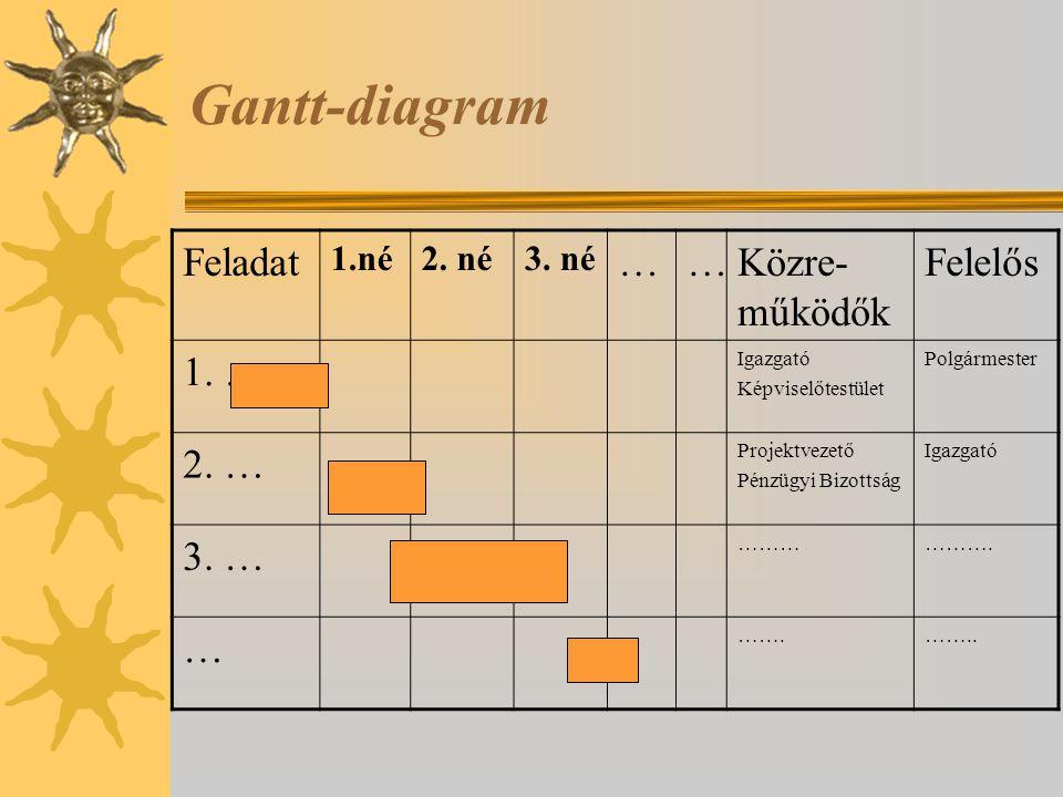 Gantt-diagram Feladat … Közre-működők Felelős 1. … 2. … 3. … 1.né