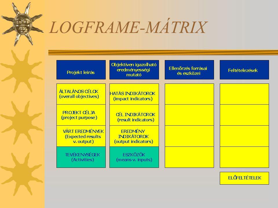 LOGFRAME-MÁTRIX