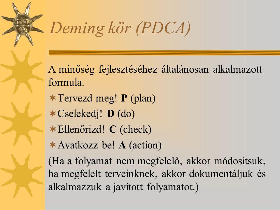 Deming kör (PDCA) A minőség fejlesztéséhez általánosan alkalmazott formula. Tervezd meg! P (plan) Cselekedj! D (do)