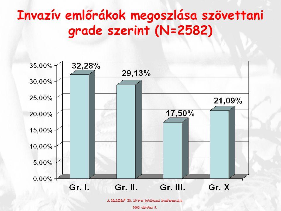 Invazív emlőrákok megoszlása szövettani grade szerint (N=2582)