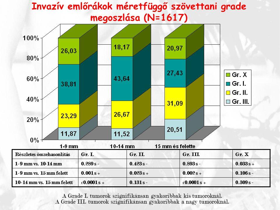 Invazív emlőrákok méretfüggő szövettani grade megoszlása (N=1617)