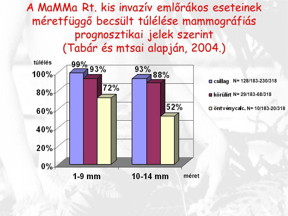 (Tabár és mtsai alapján, 2004.)