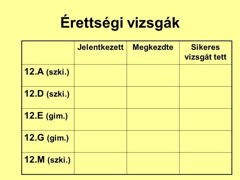 Érettségi vizsgák 12.A (szki.) 12.D (szki.) 12.E (gim.) 12.G (gim.)
