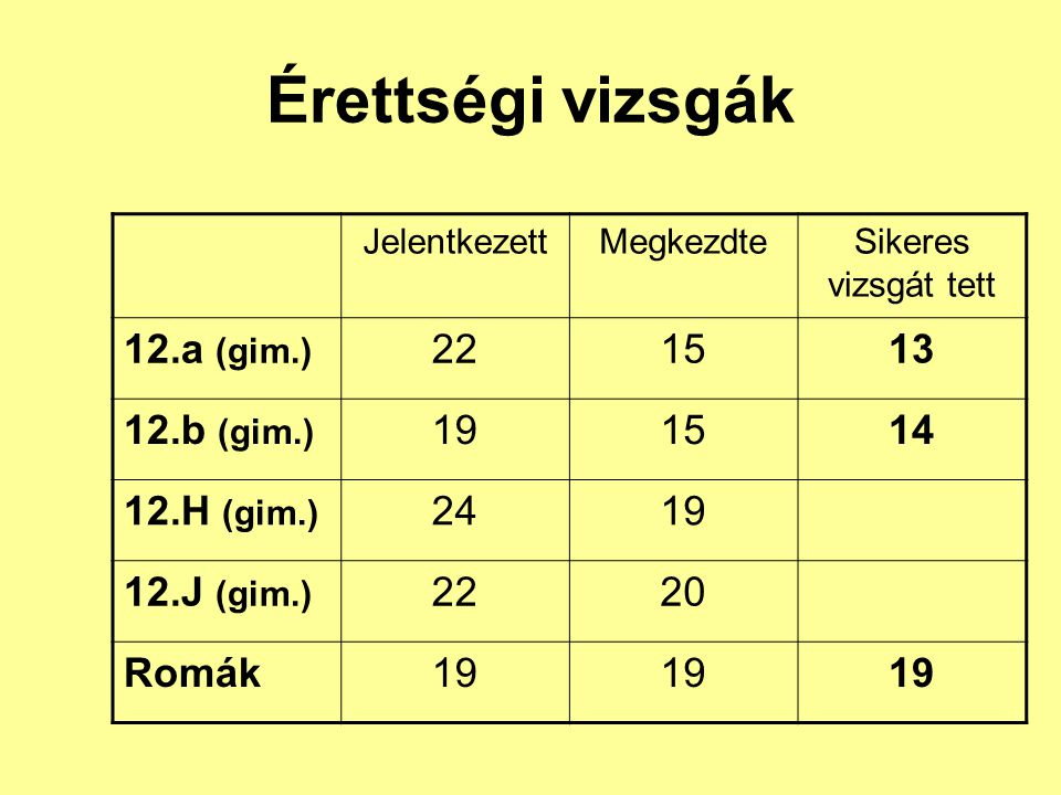 Érettségi vizsgák 12.a (gim.) 22 15 13 12.b (gim.) 19 14 12.H (gim.)