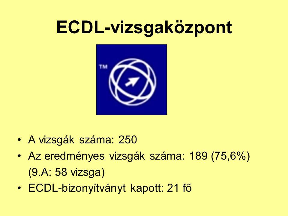 ECDL-vizsgaközpont A vizsgák száma: 250