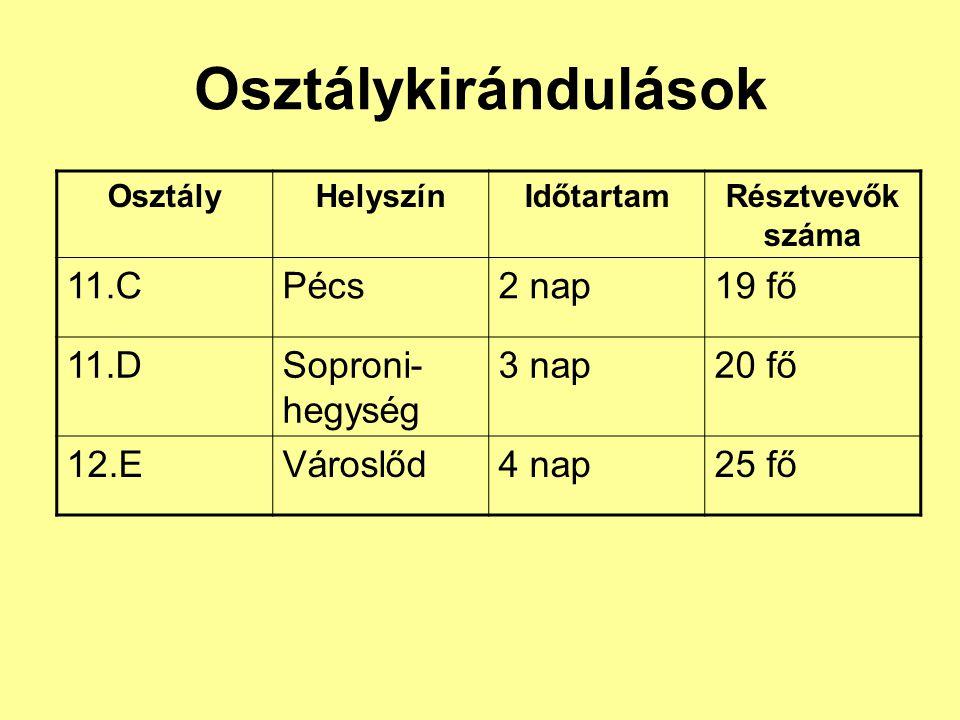 Osztálykirándulások 11.C Pécs 2 nap 19 fő 11.D Soproni-hegység 3 nap