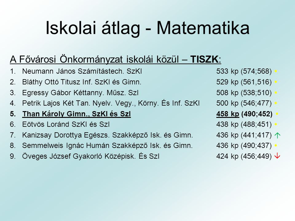 Iskolai átlag - Matematika