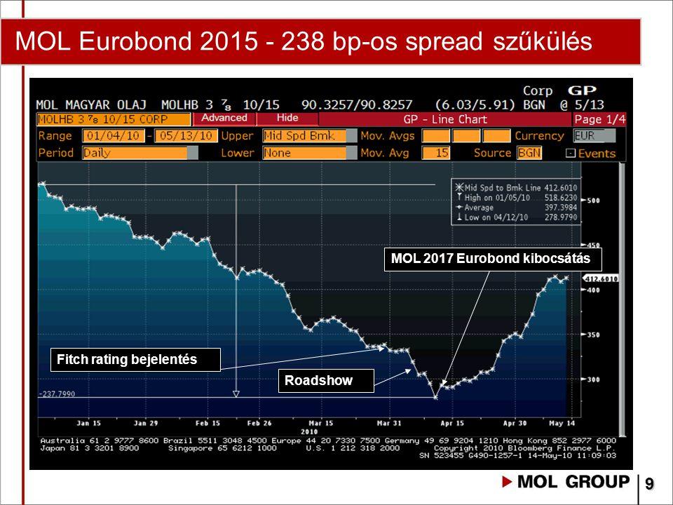 MOL Eurobond 2015 - 238 bp-os spread szűkülés