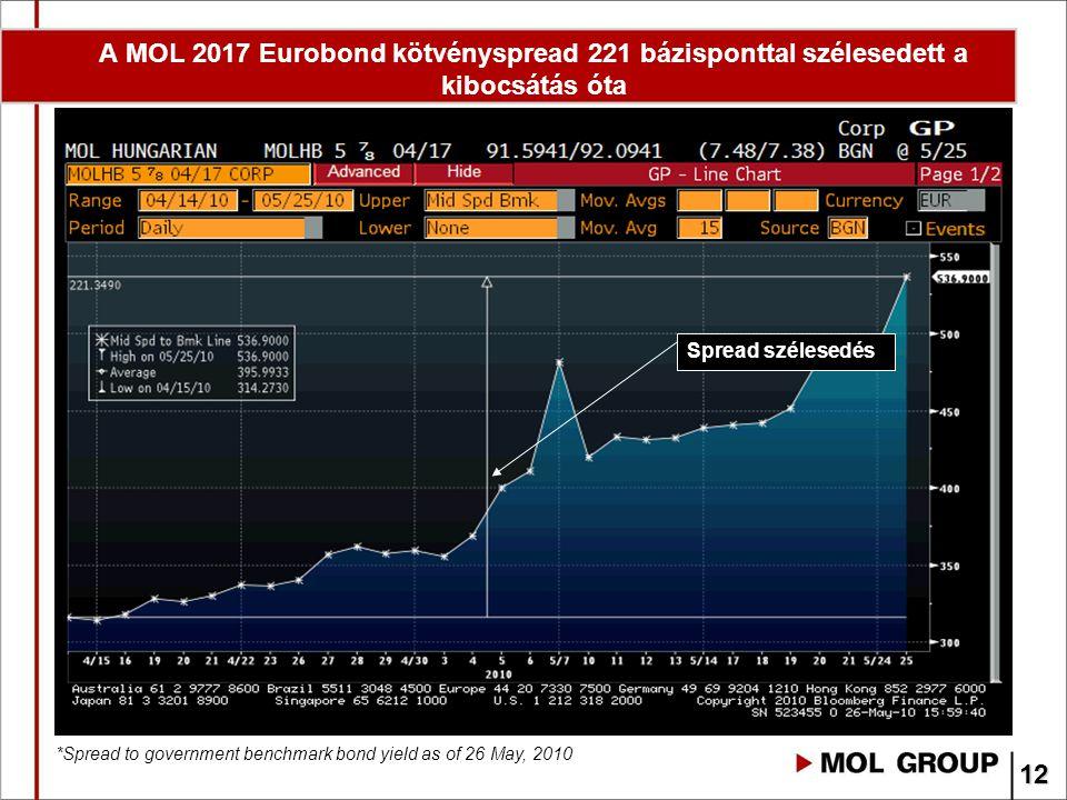 A MOL 2017 Eurobond kötvényspread 221 bázisponttal szélesedett a kibocsátás óta