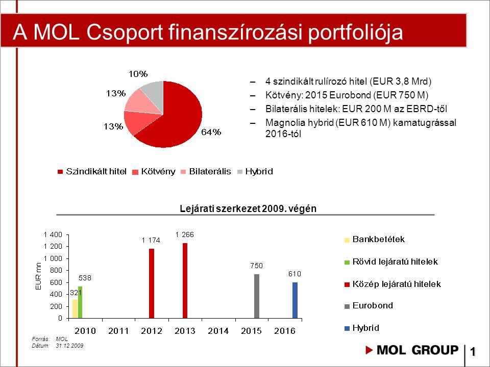A MOL Csoport finanszírozási portfoliója